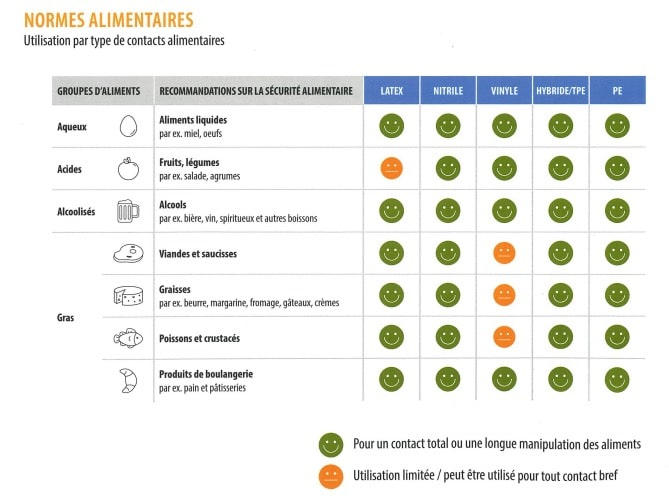 Normes alimentaires, Gant latex jetable packeos